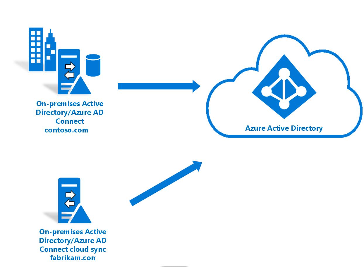 active-Directory- redicom-2
